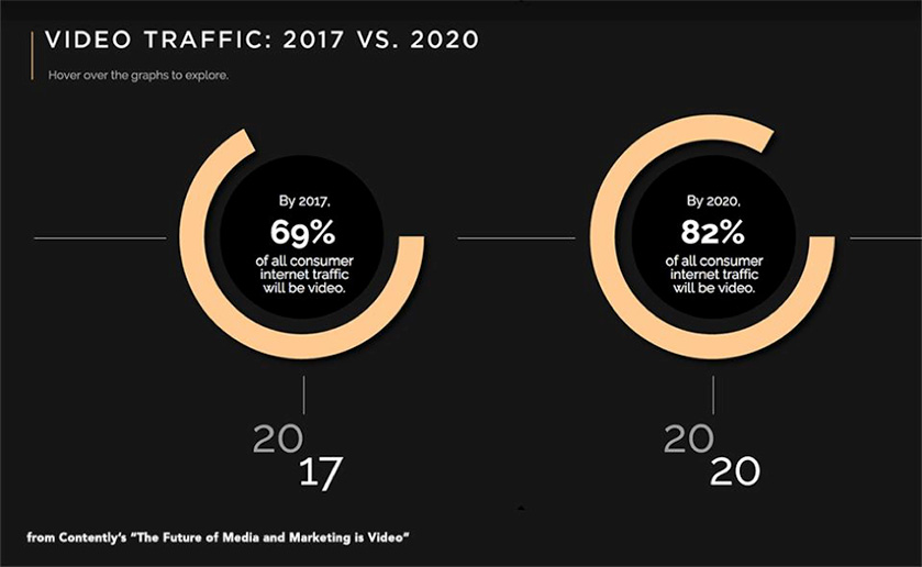 2017 content marketing trend video and visual content